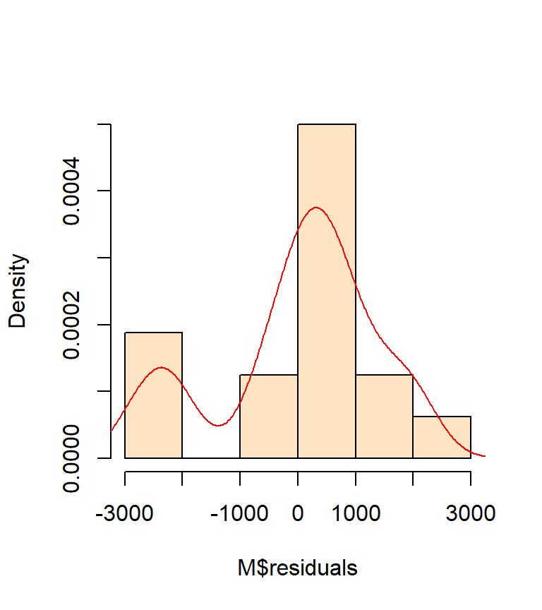 Regression analysis (OLS method)